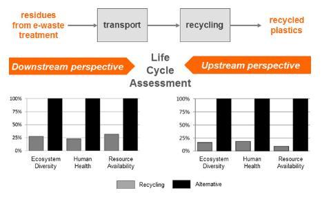 Vom Recycling zum Kreislauf 1