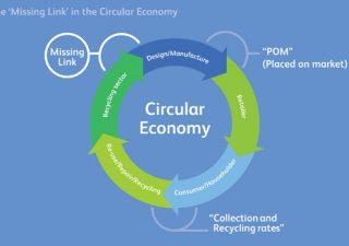 Vom Recycling zum Kreislauf - Beitragsbild